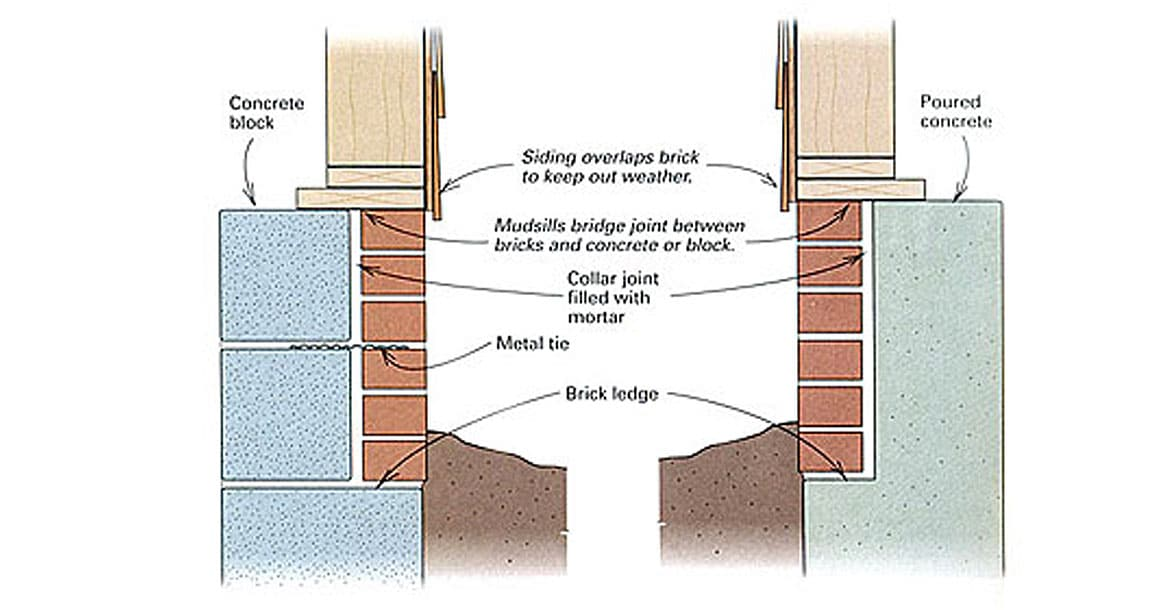 Installing A Brick Ledge: Another Protective Measure Against Moisture 1